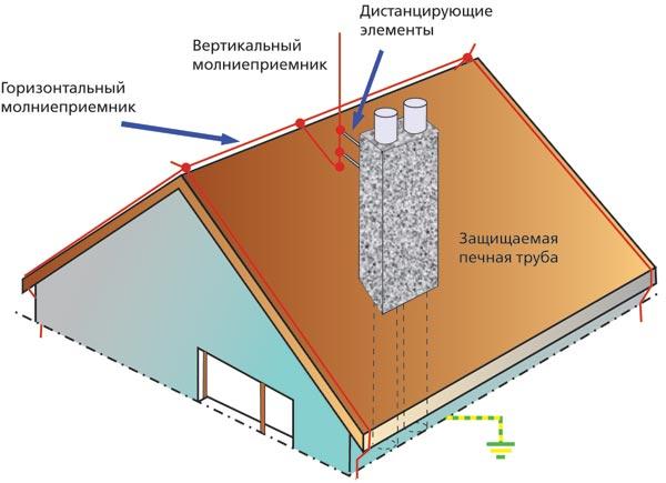 Заземление крыши из металлочерепицы своими руками